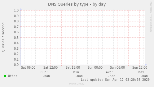 DNS Queries by type