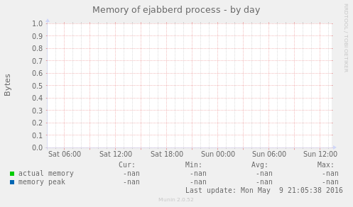 Memory of ejabberd process