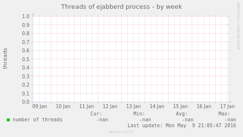 Threads of ejabberd process